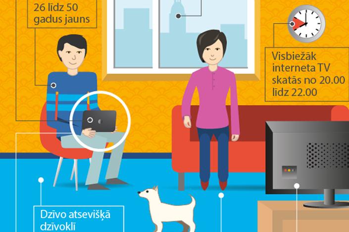 TV skatītāji: interneta televīzijas formāts atrisina strīdus par vietu pie televizora
