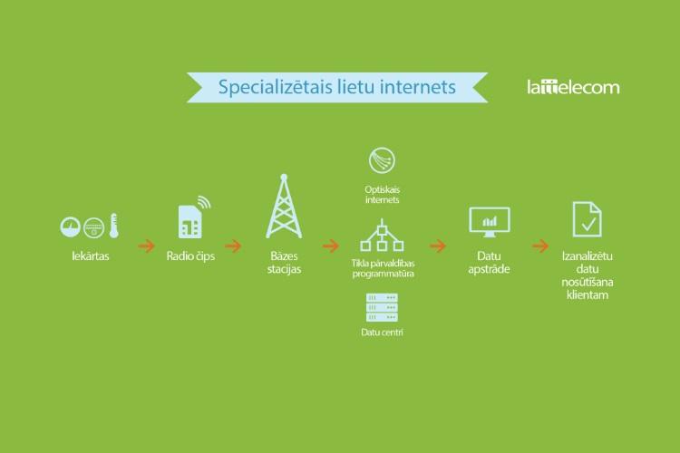 Lattelecom Rīgā ierīkos pirmo specializēto lietu interneta tīklu
