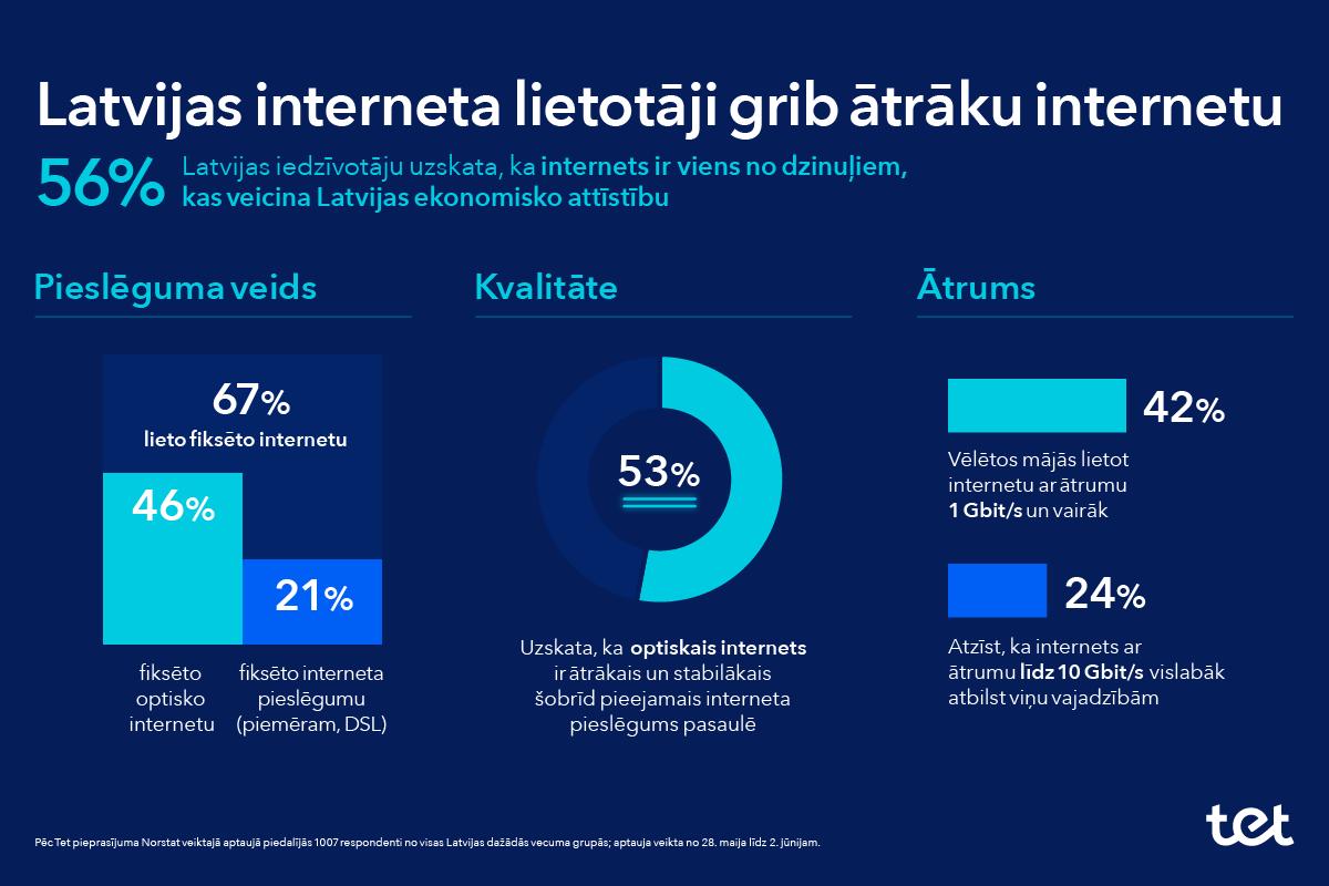 https://www.tet.lv/images/tet-par-mums/jaunumi/jaunumi-ceturtdalai-lv-iedzivotaju-nepieciesams-10-gbit-s-nakotnes-internets.png